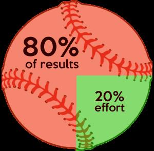 The 80/20 rule in youth baseball