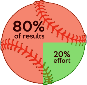 The 80/20 Rule For Youth Baseball (And How Knowing It Will Radically Change How You Organize Your Practices)